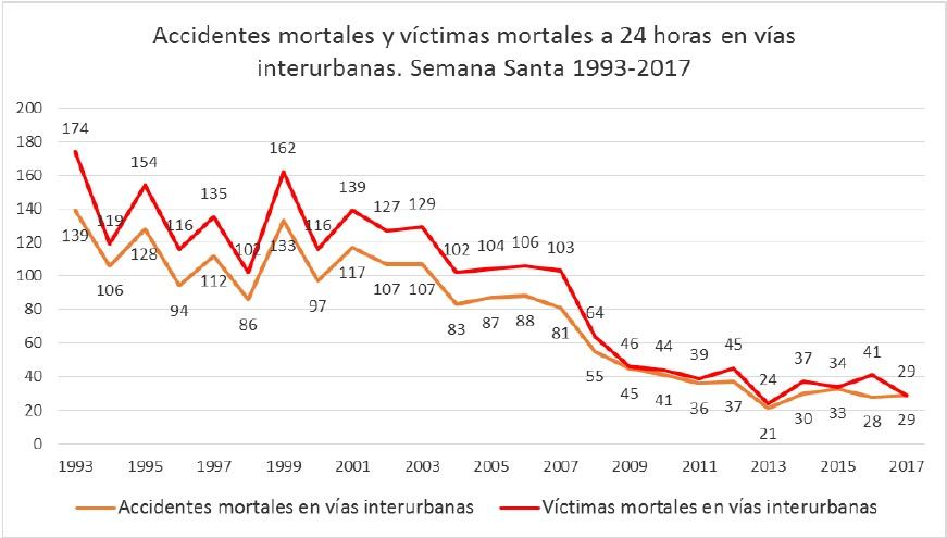 Gráfica accidentes mortales y víctimas mortales a 24h en vías interurbanas. Semana Santa 1993-2017